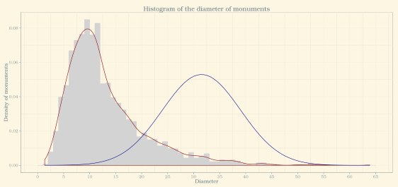 histogram of diameter of monuments