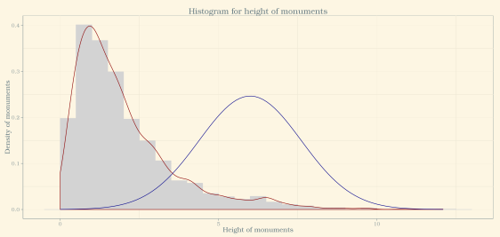 histogram of heights of monuments