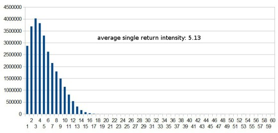 Histogram of single return intensities for 'strip1.laz'.