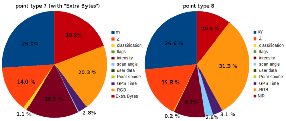 percentage of bytes in a compressing LAZ file corresponding to different point attributes